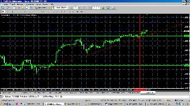 Dow Chart Webseite